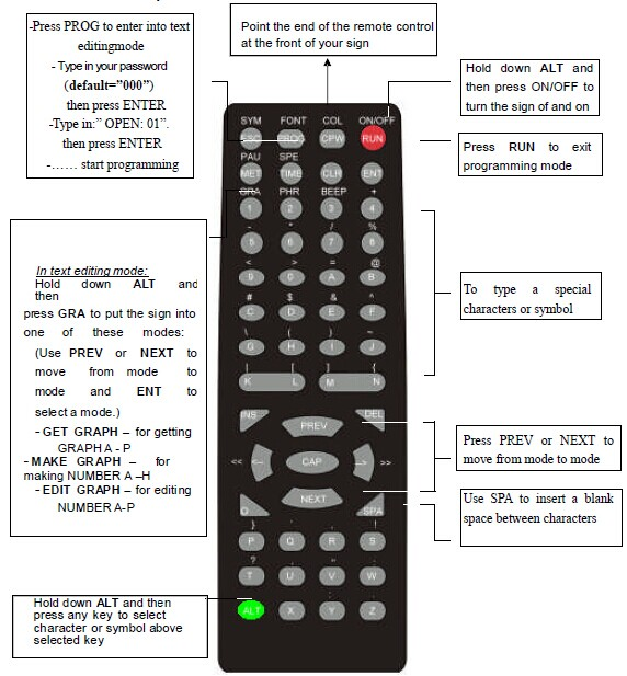 Remote controller for electronic message board